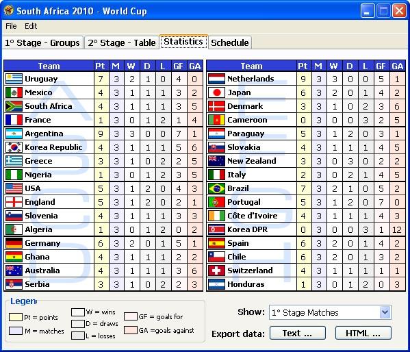 Mondial 2010 r sultat 8 me de finale figaronron - Finale coupe du monde 2010 ...