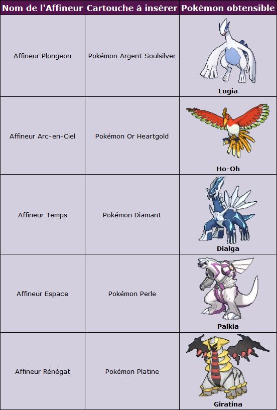 RAdar Pokémon - Pokémon Légendaires